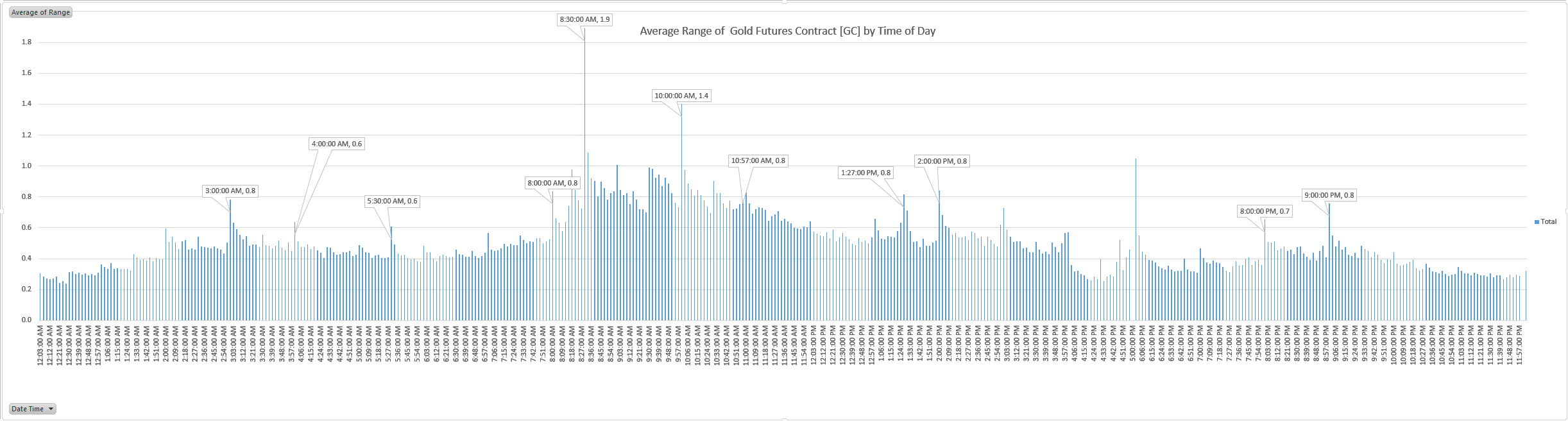 Average_Range_of__Gold_Futures_Contract__GC__by_Time_of_Day.jpg